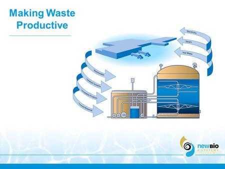 Making Waste Productive. Creating Energy from Waste.