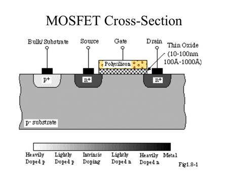 MOSFET Cross-Section. A MOSFET Transistor Gate Source Drain Source Substrate Gate Drain.