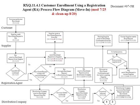 Document #07-5H RXQ.11.4.1 Customer Enrollment Using a Registration Agent (RA) Process Flow Diagram (Move-In) (mod 7/25 & clean-up 8/20) Customer Supplier.