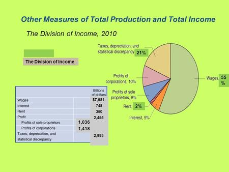 Other Measures of Total Production and Total Income The Division of Income, 2010 FIGURE 7-5 The Division of Income 21% 55 % 2% $7,981 748 350 2,455 2,993.