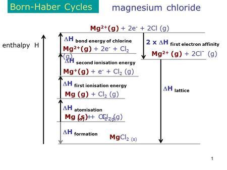 1 Born-Haber Cycles enthalpy H magnesium chloride MgCl 2 (s) Mg 2+ (g) + 2Cl - (g) H lattice Mg (s) + Cl 2 (g) H formation H atomisation Mg (g) + Cl.