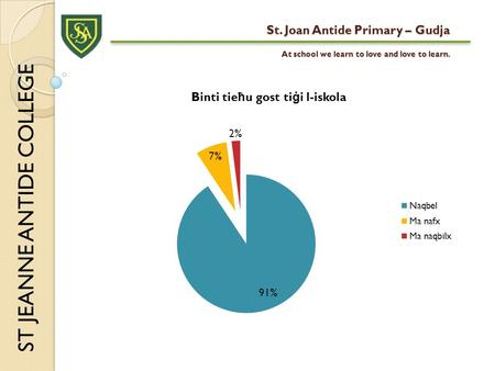 St. Joan Antide Primary – Gudja At school we learn to love and love to learn. ST JEANNE ANTIDE COLLEGE.