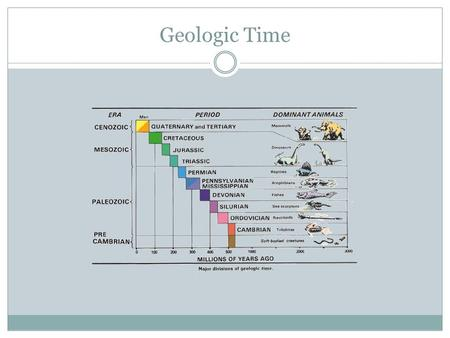 Geologic Time. What is Geologic Time? A relative scale which divides geologic time into units. Relative time is compared to something. Units are from.