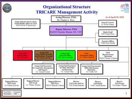 As of April 02, 2010 1 Organizational Structure TRICARE Management Activity General Counsel Mr. Robert Seaman General Counsel Mr. Robert Seaman Acting.