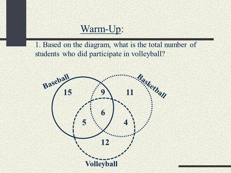 1. Based on the diagram, what is the total number of students who did participate in volleyball? 15 9 11 6 5 4 12 Warm-Up: Baseball Basketball Volleyball.