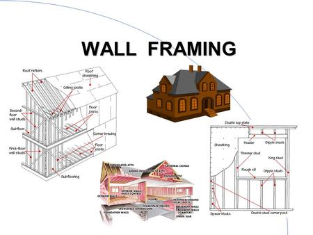 1 WALL FRAMING. 2 Interior & exterior walls l basic wall components –bottom plate –studs –top plates –headers –bracing –sheathing –finishing materials.