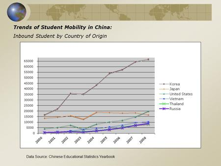 Trends of Student Mobility in China: Inbound Student by Country of Origin Data Source: Chinese Educational Statistics Yearbook.