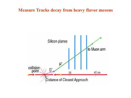 Measure Tracks decay from heavy flavor mesons. Primary tracks From D0 decays.