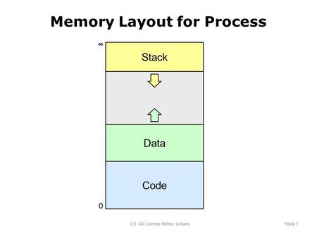 CS 140 Lecture Notes: LinkersSlide 1 Memory Layout for Process Code 0 ∞ Data Stack.