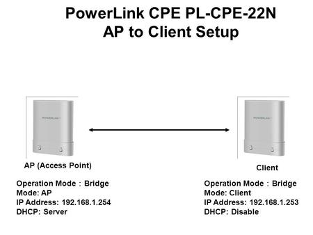 AP (Access Point) Client Operation Mode : Bridge Mode: AP IP Address: 192.168.1.254 DHCP: Server Operation Mode : Bridge Mode: Client IP Address: 192.168.1.253.