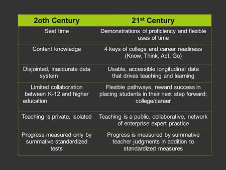 2oth Century21 st Century Seat timeDemonstrations of proficiency and flexible uses of time Content knowledge4 keys of college and career readiness (Know,
