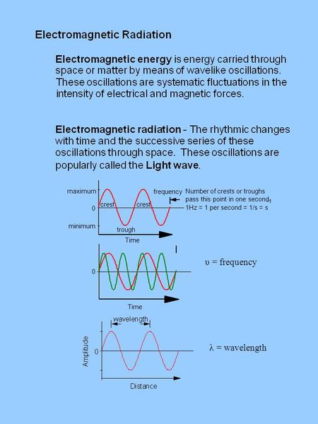 0 Time υ = frequency λ = wavelength. Electromagnetic spectrum Visible light.