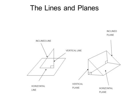 The Lines and Planes INCLINED LINE VERTICAL LINE HORIZONTAL LINE HORIZONTAL PLANE VERTICAL PLANE INCLINED PLANE.