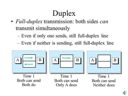 Duplex Full-duplex transmission: both sides can transmit simultaneously –Even if only one sends, still full-duplex line –Even if neither is sending, still.