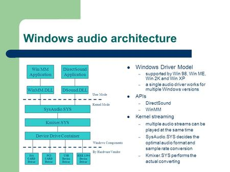 Windows audio architecture Win MM Application DirectSound Application SysAudio.SYS Kmixer.SYS WinMM.DLLDSound.DLL Device Drive Container USB Device Driver.