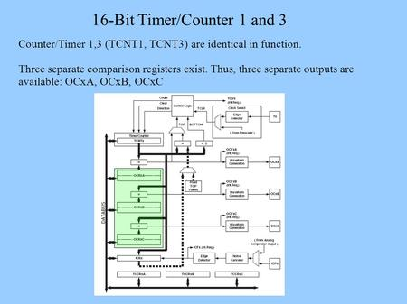 16-Bit Timer/Counter 1 and 3 Counter/Timer 1,3 (TCNT1, TCNT3) are identical in function. Three separate comparison registers exist. Thus, three separate.