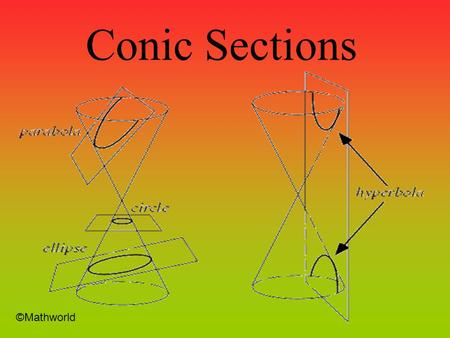 Conic Sections ©Mathworld Circle The Standard Form of a circle with a center at (h,k) and a radius, r, is…….. center (0,0) radius = 2 center (3,3) radius.