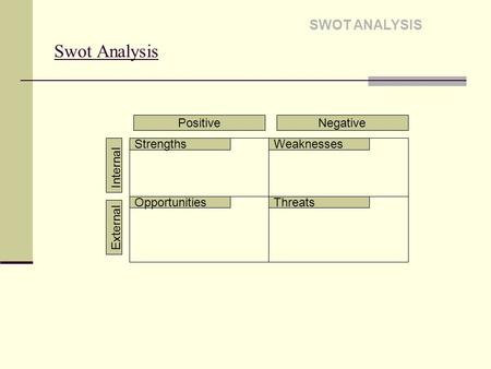 Swot Analysis SWOT ANALYSIS PositiveNegative Internal External StrengthsWeaknesses OpportunitiesThreats.