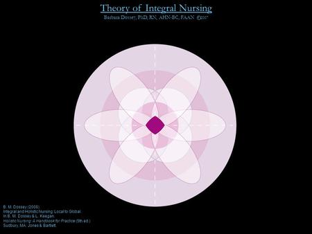 B. M. Dossey (2008). Integral and Holistic Nursing: Local to Global. In B. M. Dossey & L. Keegan. Holistic Nursing: A Handbook for Practice (5th ed.) Sudbury,