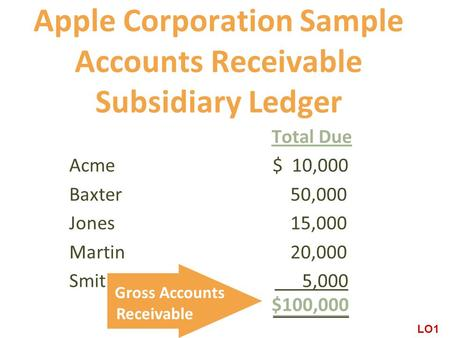 Apple Corporation Sample Accounts Receivable Subsidiary Ledger
