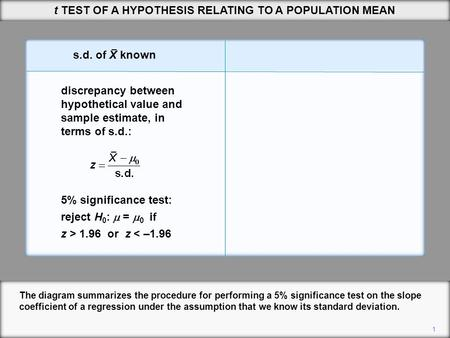 1 t TEST OF A HYPOTHESIS RELATING TO A POPULATION MEAN The diagram summarizes the procedure for performing a 5% significance test on the slope coefficient.