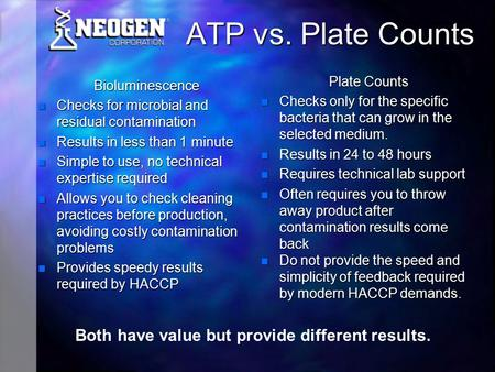ATP vs. Plate Counts Bioluminescence Checks for microbial and residual contamination Checks for microbial and residual contamination Results in less than.