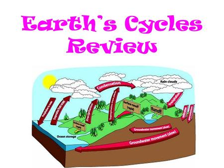 Earth's Cycles Review.