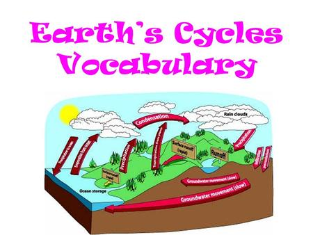 Earth's Cycles Vocabulary. Runoff The process by which water flows over the surface of the ground.