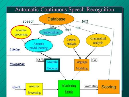 Automatic Continuous Speech Recognition Database speech text Scoring.