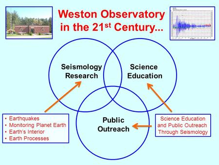 Weston Observatory in the 21 st Century... Seismology Research Science Education Public Outreach Earthquakes Monitoring Planet Earth Earth's Interior Earth.