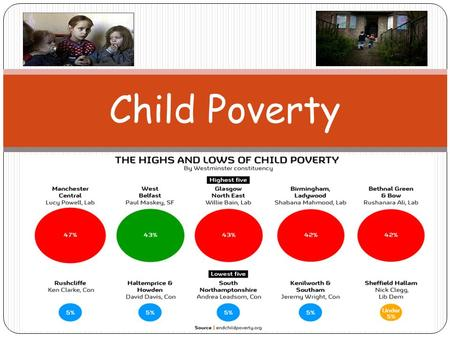 Child Poverty. Lesson Objectives I will be given the opportunity to learn about the current rate and trends of child poverty in the UK today. I will be.