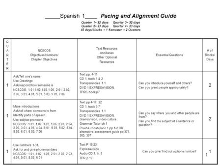 1 _____Spanish 1____ Pacing and Alignment Guide Quarter 1= 22 days Quarter 3= 22 days Quarter 2= 23 days Quarter 4= 23 days 45 days/blocks = 1 Semester.