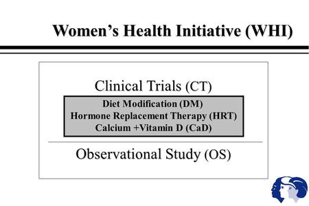 Women's Health Initiative (WHI) Clinical Trials (CT) Observational Study (OS) Diet Modification (DM) Hormone Replacement Therapy (HRT) Calcium +Vitamin.