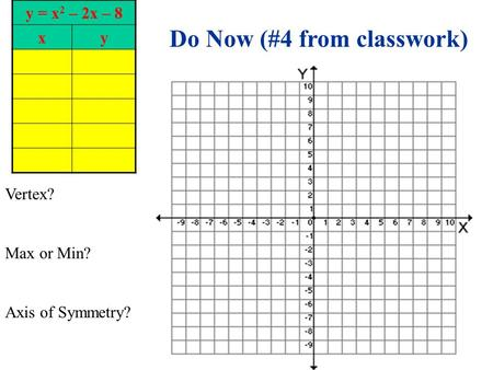 Y = x 2 – 2x – 8 xy Vertex? Max or Min? Axis of Symmetry? Do Now (#4 from classwork)