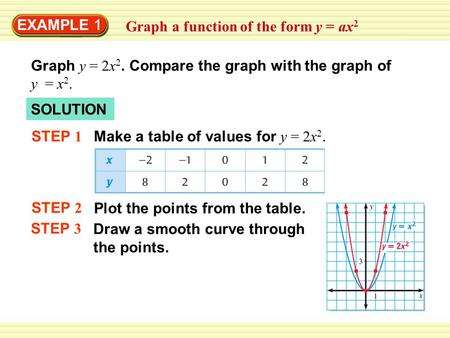 EXAMPLE 1 Graph a function of the form y = ax 2 Graph y = 2x 2. Compare the graph with the graph of y = x 2. SOLUTION STEP 1 Make a table of values for.