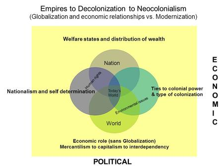 Empires to Decolonization to Neocolonialism (Globalization and economic relationships vs. Modernization) Welfare states and distribution <strong>of</strong> wealth Ties.