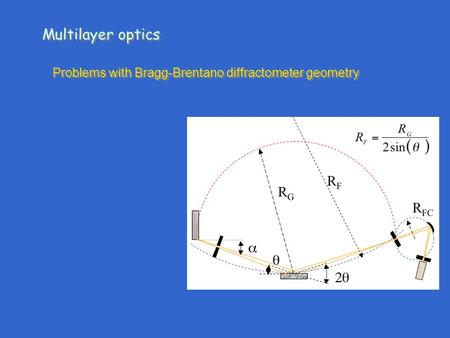 Problems with Bragg-Brentano diffractometer geometry Multilayer optics.