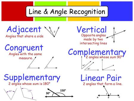 Adjacent Vertical Complementary Supplementary Linear Pair Angles that share a side 2 angles whose sum is 180° Opposite angles made by two intersecting.