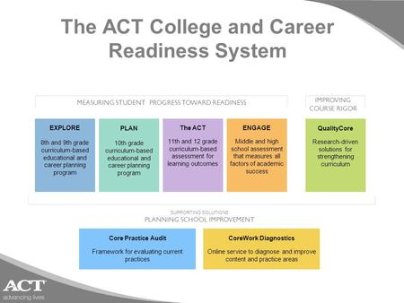 The ACT College and Career Readiness System MEASURING STUDENT PROGRESS TOWARD READINESS IMPROVING COURSE RIGOR SUPPORTING SOLUTIONS PLANNING SCHOOL IMPROVEMENT.