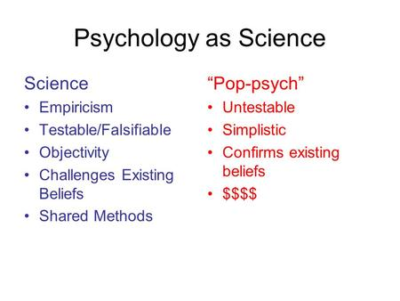"Psychology as Science Science Empiricism Testable/Falsifiable Objectivity Challenges Existing Beliefs Shared Methods ""Pop-psych"" Untestable Simplistic."