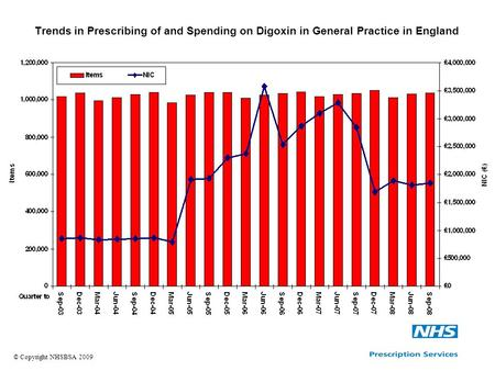 Trends in Prescribing of and Spending on Digoxin in General Practice in England © Copyright NHSBSA 2009.