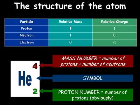 The structure of the atom ParticleRelative MassRelative Charge Proton11 Neutron10 Electron0 MASS NUMBER = number of protons + number of neutrons SYMBOL.