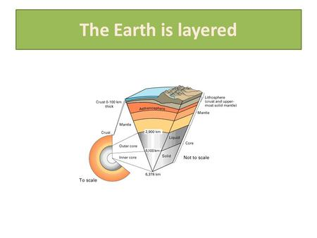 The Earth is layered. Major Plates of the World Mantle Convection.