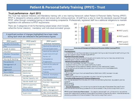 1 Patient & Personal Safety Training (PPST) - Trust Trust performance - April 2013 The Trust has replaced Statutory and Mandatory training with a new training.