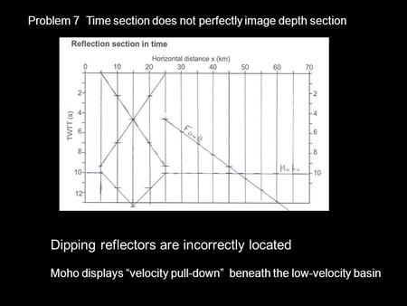 "Problem 7 Time section does not perfectly image depth section Dipping reflectors are incorrectly located Moho displays ""velocity pull-down"" beneath the."