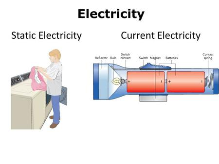 Electricity Static ElectricityCurrent Electricity.