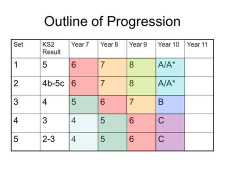 Outline of Progression SetKS2 Result Year 7Year 8Year 9Year 10Year 11 15678A/A* 24b-5c678A/A* 34567B 43456C 52-3456C.
