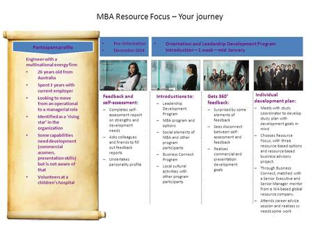 MBA Resource Focus – Your journey Pre-Orientation December 2014 Orientation and Leadership Development Program Introduction – 1 week – mid January Feedback.