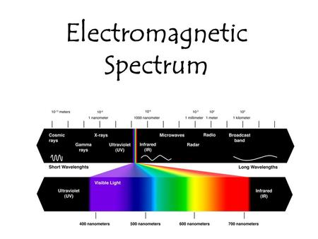 Electromagnetic Spectrum. Radiation – energy moving from a source as a wave.