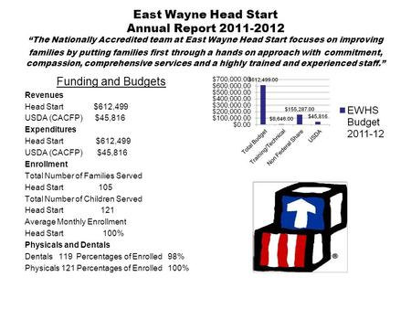 "East Wayne Head Start Annual Report 2011-2012 ""The Nationally Accredited team at East Wayne Head Start focuses on improving families by putting families."